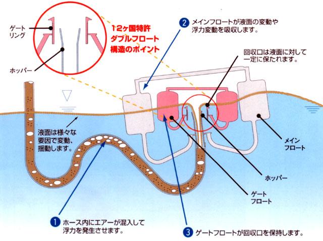 浮上油回収フロートポンプ